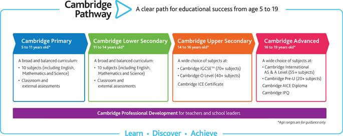 Cambridge pathway at RRIS
