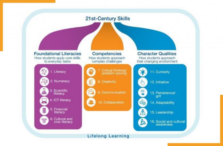 WEF 21st Century Skills 825 x 540